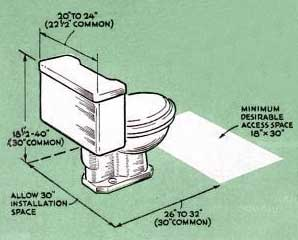 Perfect Plumbing Codes On Fixture Clearances In Virginia  Bathroom